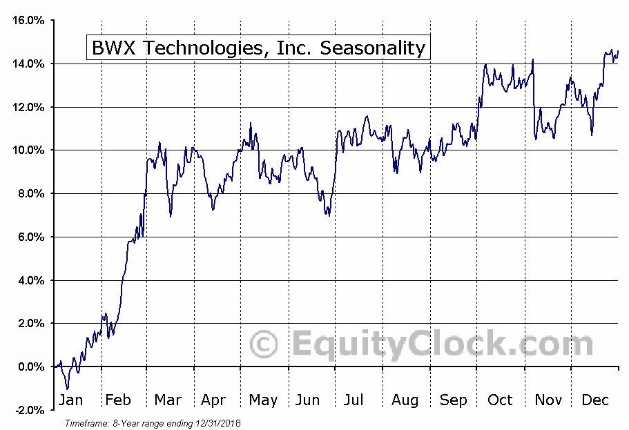 BWX Technologies, Inc. Seasonal Chart