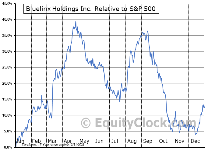 BXC Relative to the S&P 500