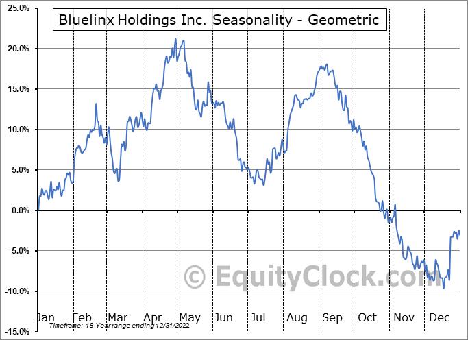 Bluelinx Holdings Inc. (NYSE:BXC) Seasonality