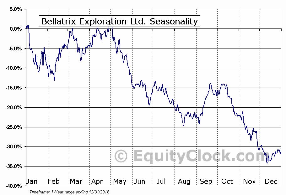 Bellatrix Exploration Ltd (BXE) Seasonal Chart
