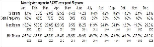 Monthly Seasonal Blackstone Mortgage Trust, Inc. (NYSE:BXMT)