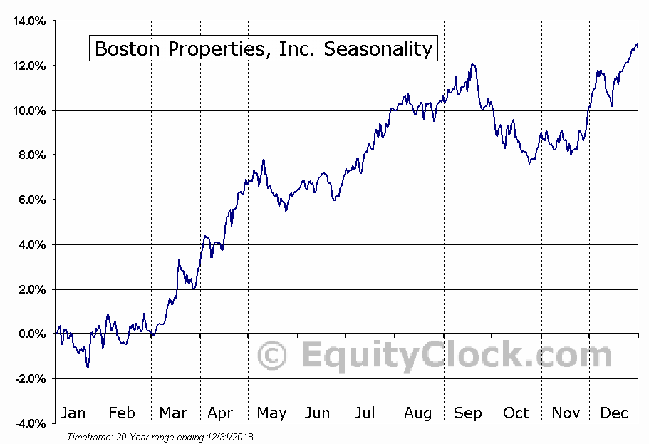 Boston Properties, Inc. (NYSE:BXP) Seasonal Chart