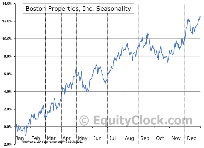 Boston Properties, Inc. Seasonal Chart