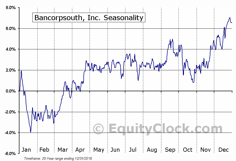 BancorpSouth Bank (BXS) Seasonal Chart