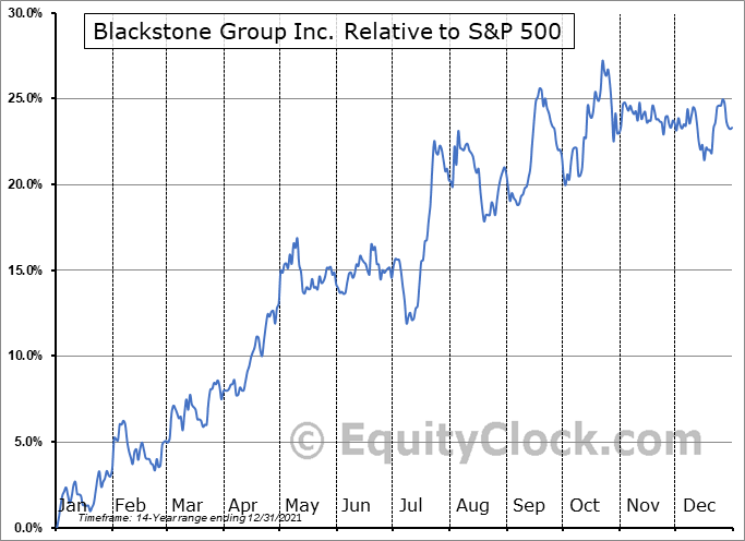 BX Relative to the S&P 500