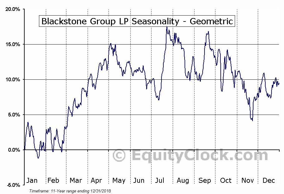 Blackstone Group LP (NYSE:BX) Seasonality