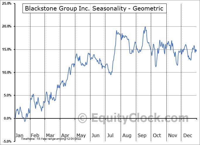Blackstone Group Inc. (NYSE:BX) Seasonality