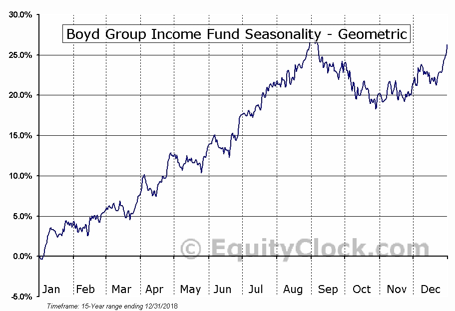 Boyd Group Income Fund (TSE:BYD/UN.TO) Seasonality