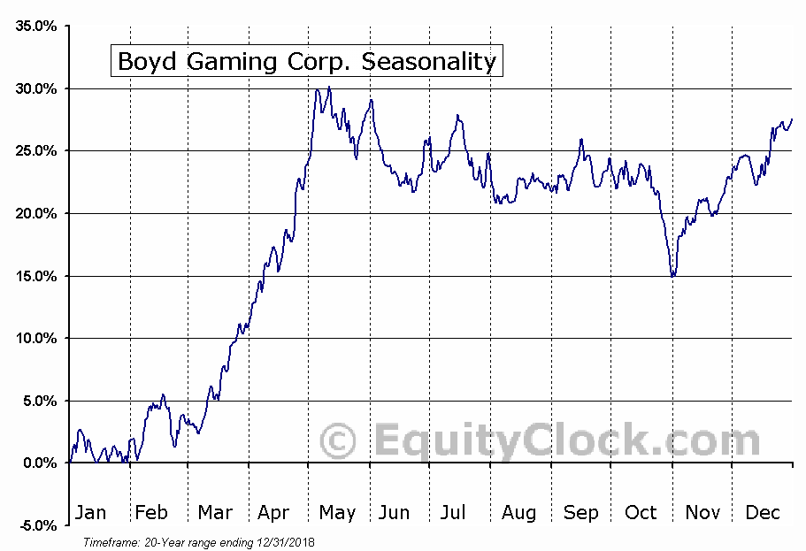 Boyd Gaming Corporation Seasonal Chart