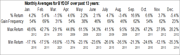 Monthly Seasonal BYD Co. Ltd. (OTCMKT:BYDDF)