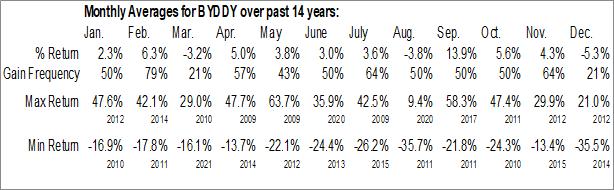 Monthly Seasonal BYD Co. Ltd. (OTCMKT:BYDDY)