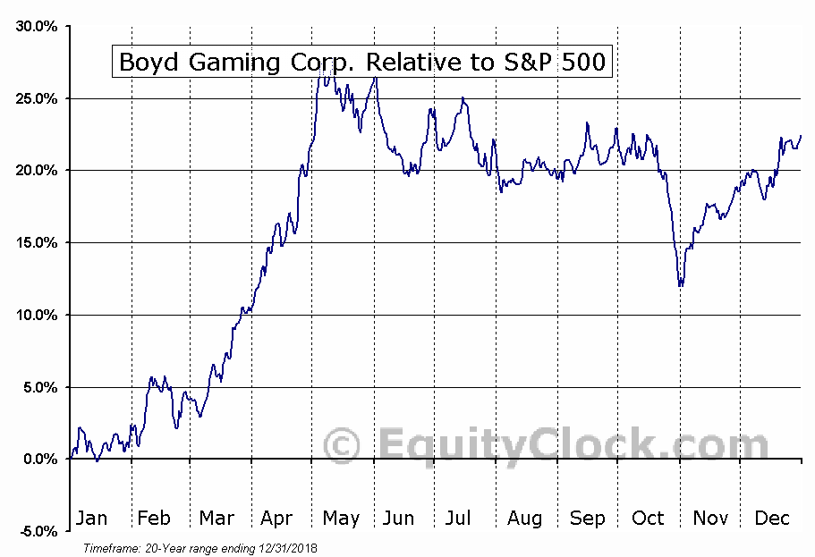 BYD Relative to the S&P 500