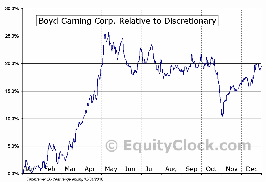 BYD Relative to the Sector