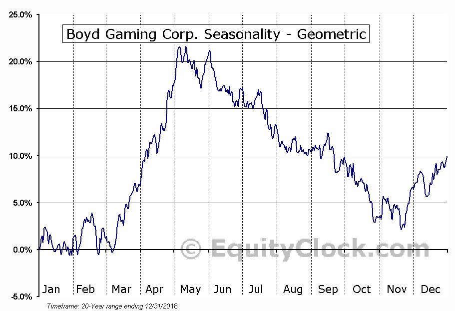 Boyd Gaming Corp. (NYSE:BYD) Seasonality
