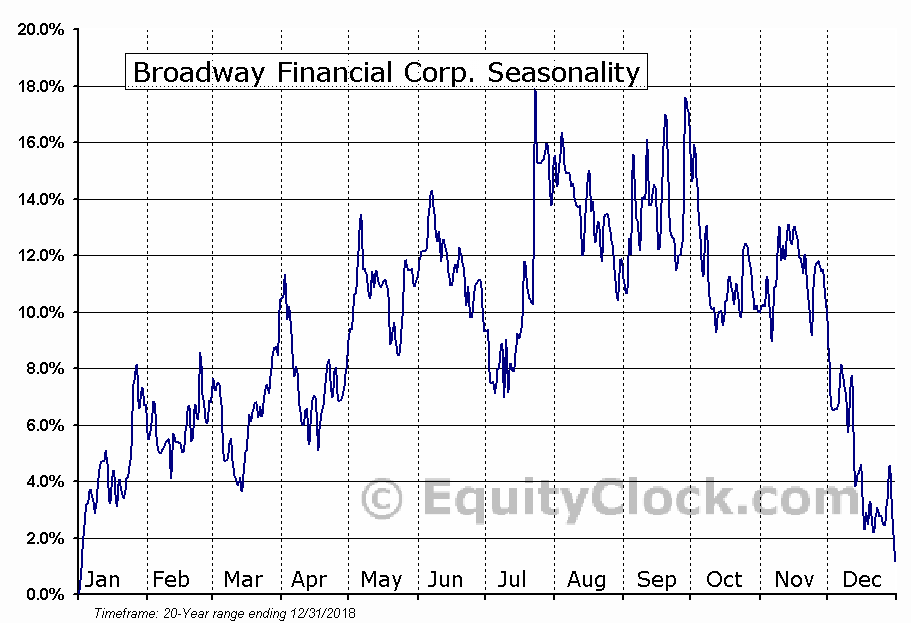 Broadway Financial Corp. (NASD:BYFC) Seasonality