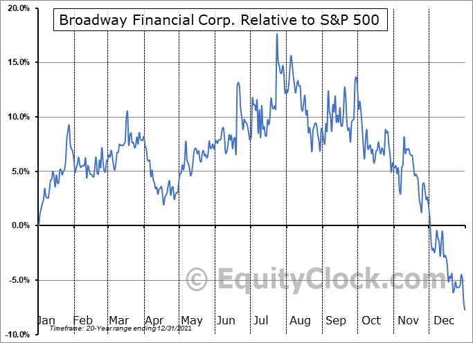 BYFC Relative to the S&P 500