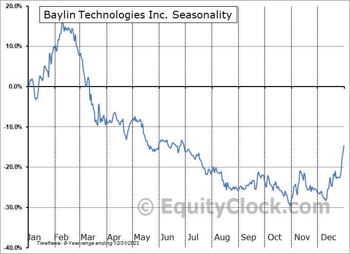 Baylin Technologies Inc. (TSE:BYL.TO) Seasonality