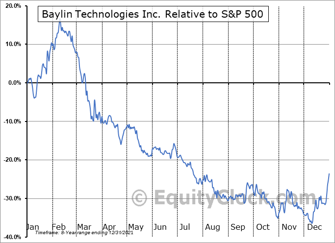 BYL.TO Relative to the S&P 500