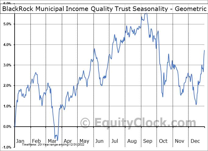 BlackRock Municipal Income Quality Trust (NYSE:BYM) Seasonality