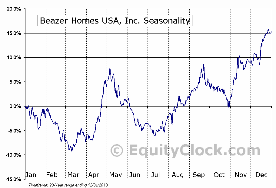 Beazer Homes USA, Inc. Seasonal Chart