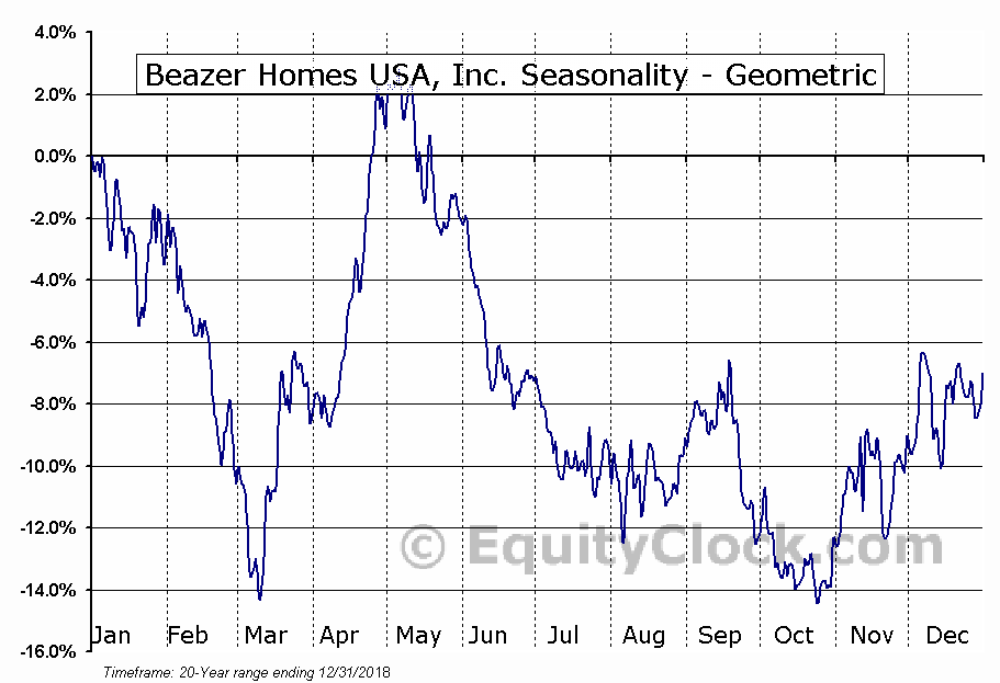 Beazer Homes USA, Inc. (NYSE:BZH) Seasonality