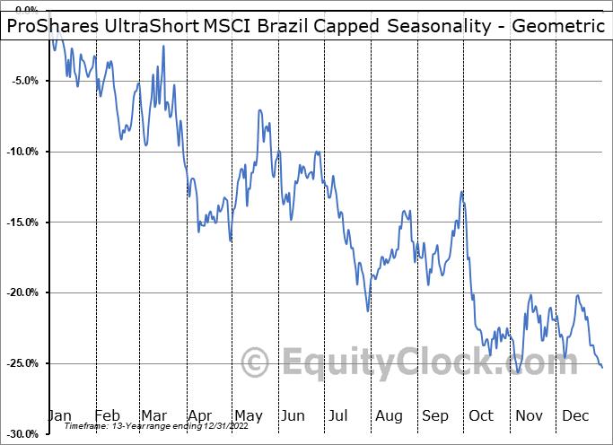 ProShares UltraShort MSCI Brazil Capped (NYSE:BZQ) Seasonality