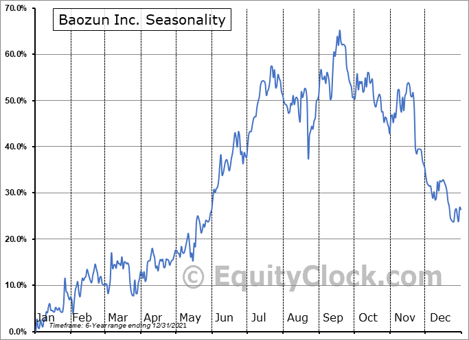 Baozun Inc. Seasonal Chart