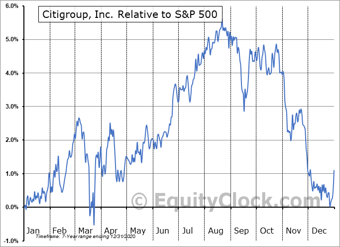 C-PK Relative to the S&P 500