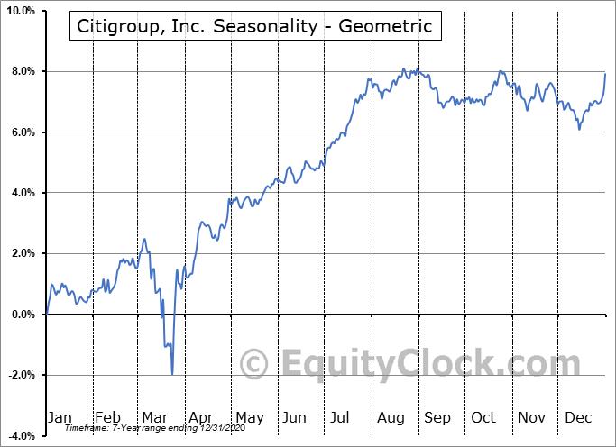 Citigroup, Inc. (NYSE:C/PK) Seasonality