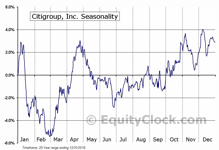 Citigroup Inc. (C) Seasonal Chart