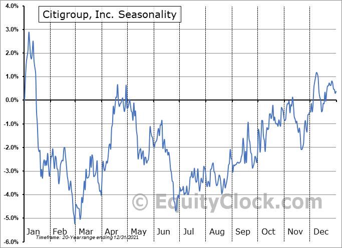 Citigroup, Inc. (NYSE:C) Seasonality