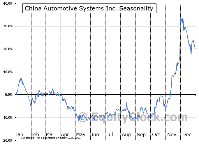 China Automotive Systems, Inc. Seasonal Chart