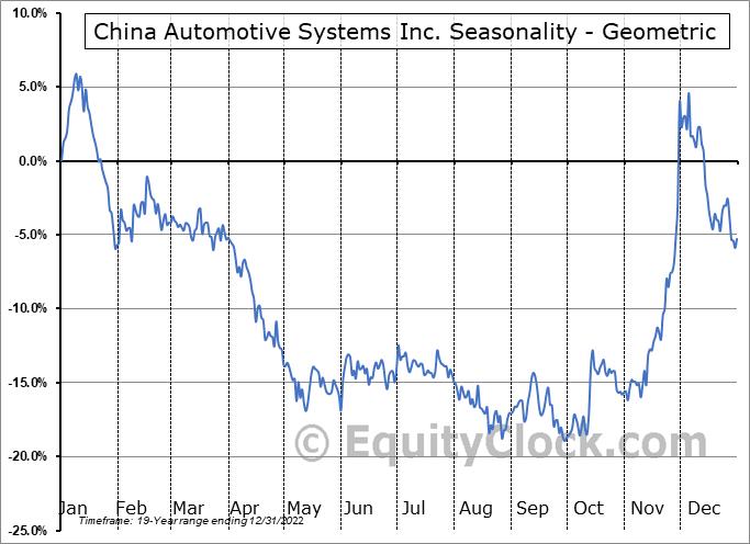 China Automotive Systems Inc. (NASD:CAAS) Seasonality