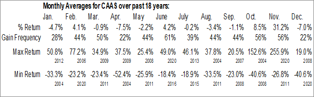 Monthly Seasonal China Automotive Systems Inc. (NASD:CAAS)