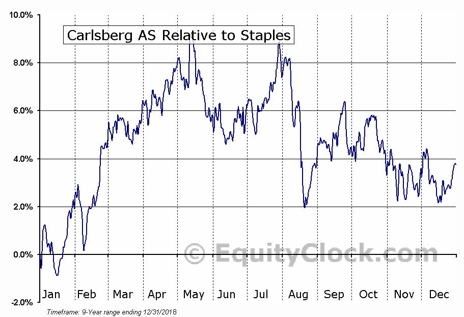 CABGY Relative to the Sector