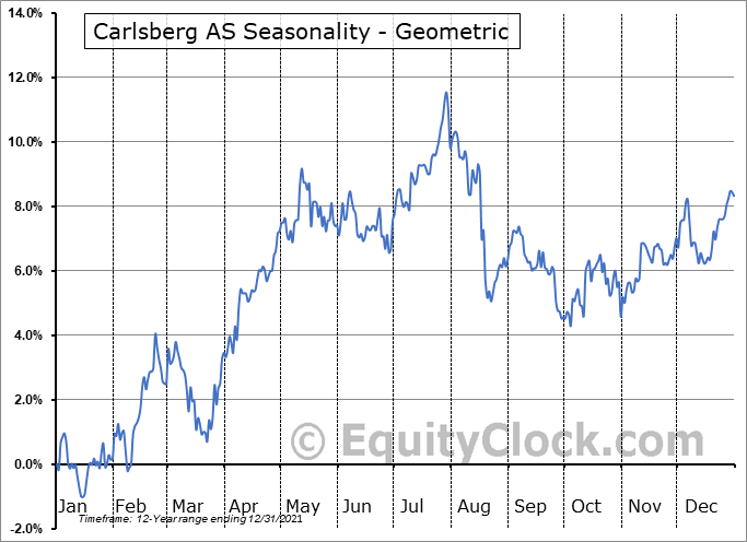 Carlsberg AS (OTCMKT:CABGY) Seasonality