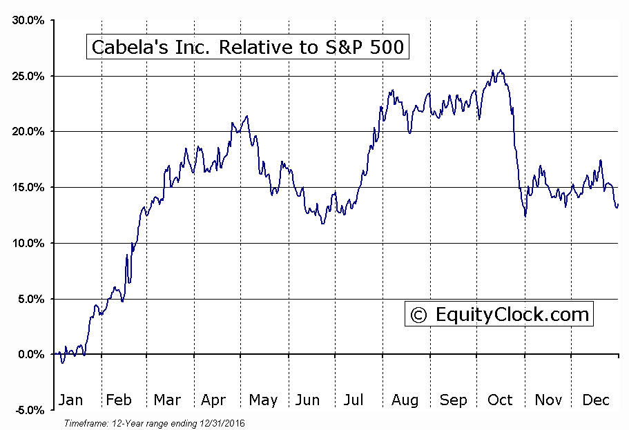 CAB Relative to the S&P 500