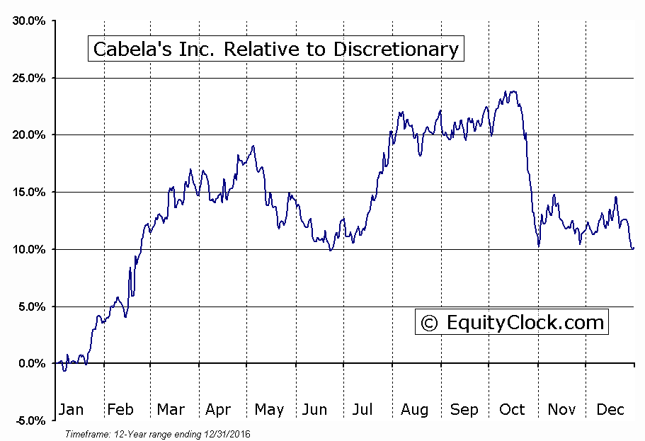 CAB Relative to the Sector
