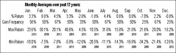 Monthly Seasonal Cabela's Inc. (NYSE:CAB)