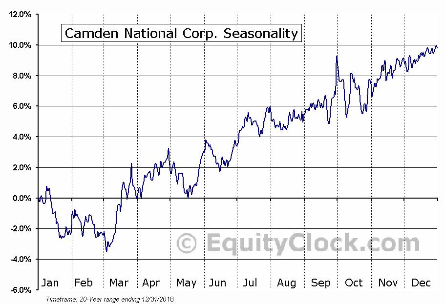 Camden National Corporation (CAC) Seasonal Chart
