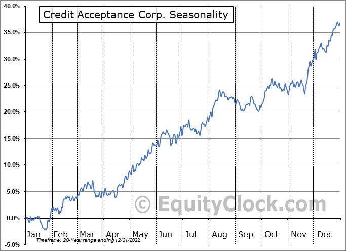 Credit Acceptance Corporation Seasonal Chart