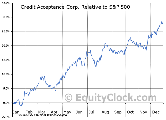 CACC Relative to the S&P 500