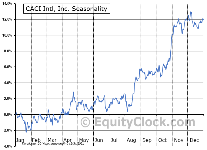 CACI International, Inc. Seasonal Chart