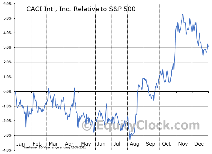 CACI Relative to the S&P 500