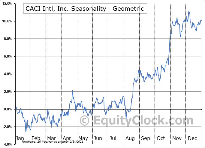 CACI Intl, Inc. (NYSE:CACI) Seasonality