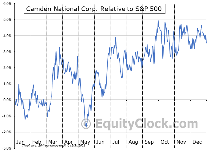 CAC Relative to the S&P 500