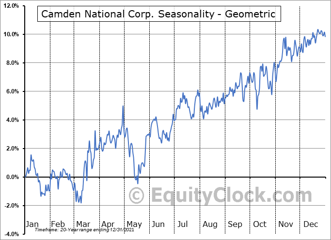 Camden National Corp. (NASD:CAC) Seasonality