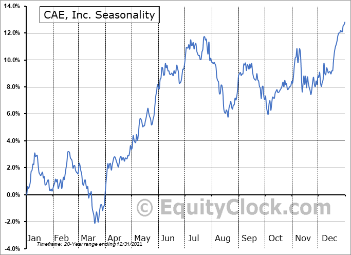 CAE Inc Seasonal Chart