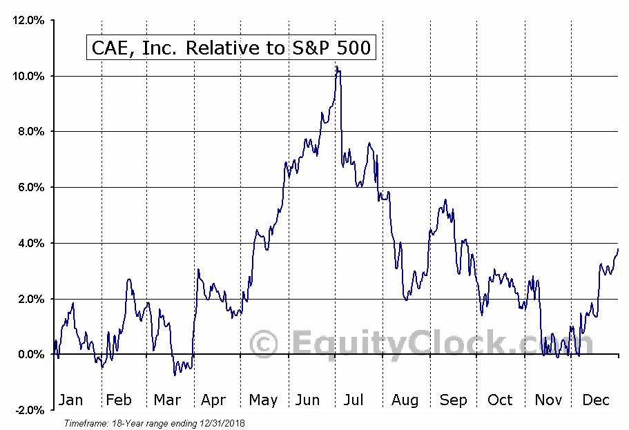 CAE Relative to the S&P 500