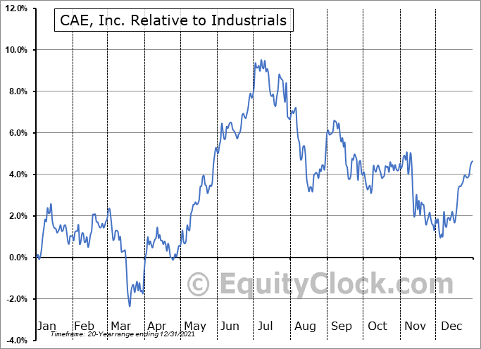 CAE Relative to the Sector